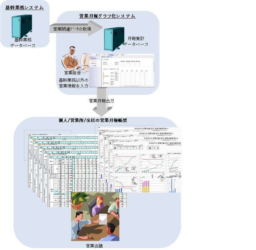 営業成績_システムイメージ